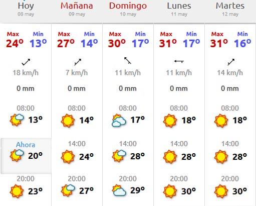 Previsión meteorológica para Madrid