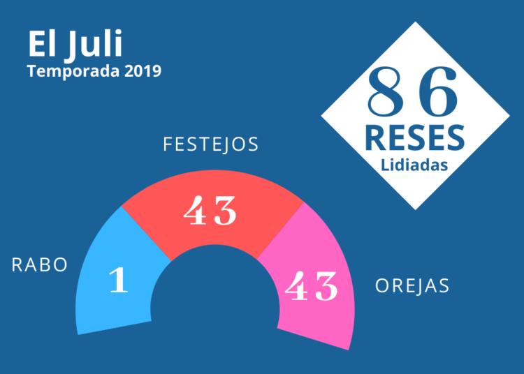 La temporada de El Juli en números 2019