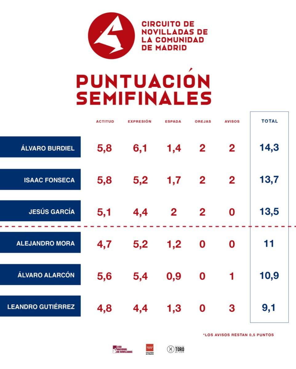 Circuito de Novilladas de Madrid, Liga Nacional de Novilladas
